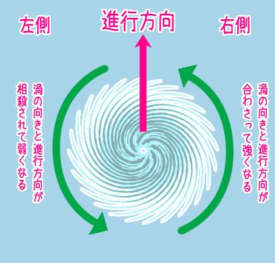 台風,右側,強い,理由