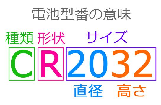 ボタン電池,CR2032,型番意味